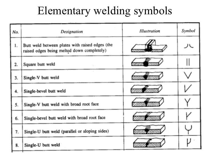 also welding symbols rh slideshare