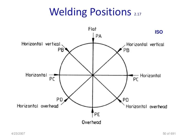 Welding positions also inspection cswip rh slideshare