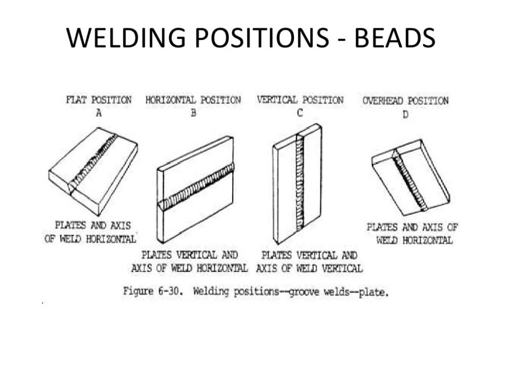 medium resolution of welding position diagram