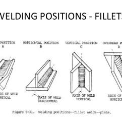 welding position diagram [ 1024 x 768 Pixel ]