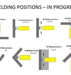 welding positions diagram [ 1024 x 768 Pixel ]