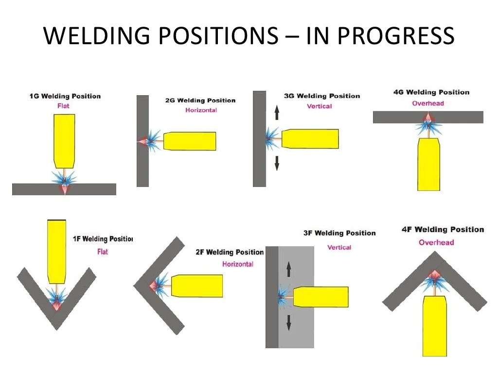 hight resolution of welding positions diagram
