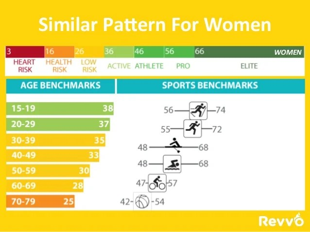 Vo max women also understanding scores for rh hunterarchive