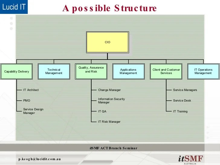 cbr   also what itil  doesn   say about organisational structure rh slideshare