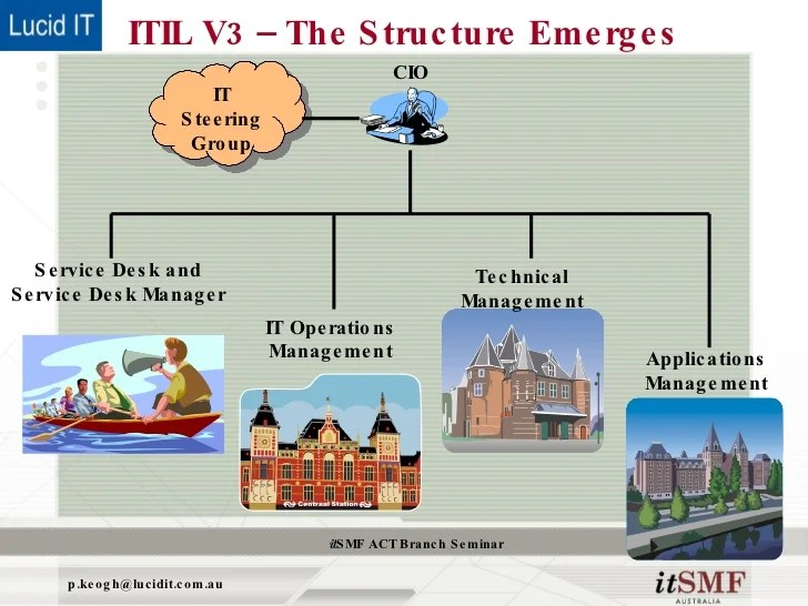 Itil  also what doesn   say about organisational structure rh slideshare