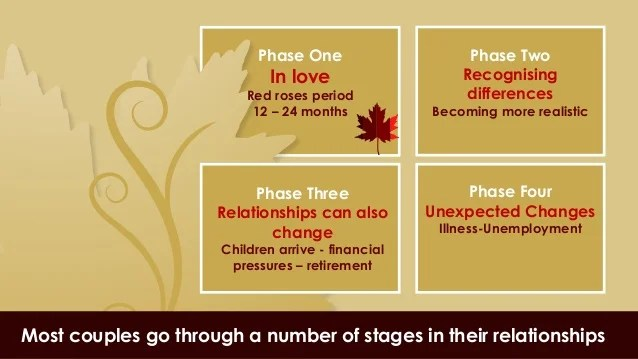 What makes a good relationship - Infographic by Alan Weiss ...