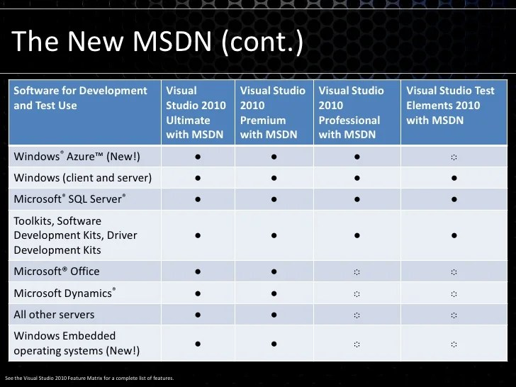 Whats New In 2010 Msdn Visual Studio