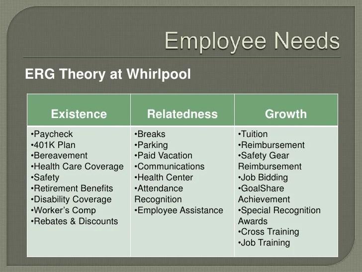Relatedness growth erg theory at whirlpool also organizational behavior analysis rh slideshare