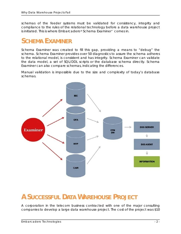 Database Management  Why Data Warehouse Projects Fail