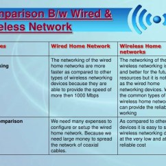 Wired Home Network Diagram Sangamo Electric Meter Wiring Wi Fi Wireless Fidelity 25 Comparison B W Networkfeatures