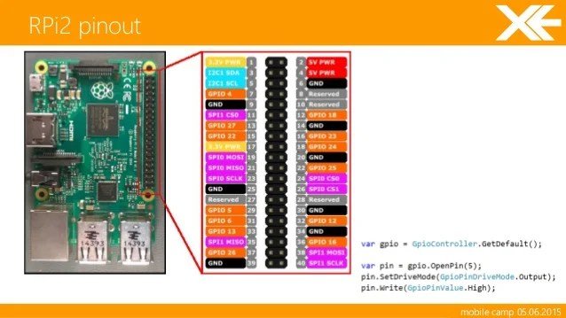 vs bcm wiring diagram spst switch raspberry pi 3 pinout ipod ~ elsavadorla