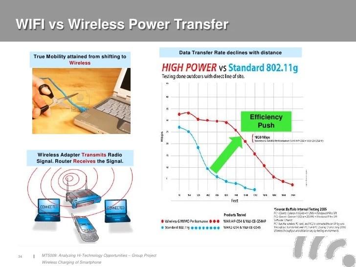 Wireless Charging Of Smartphones