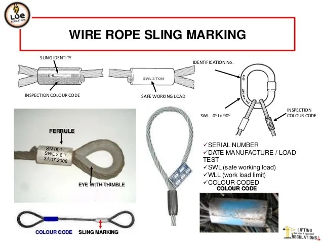 Wire rope sling also rh slideshare