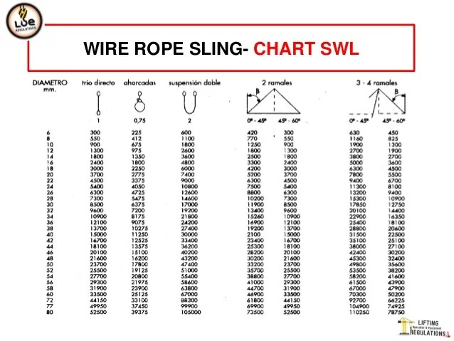 Wire rope sling chart swl also rh slideshare