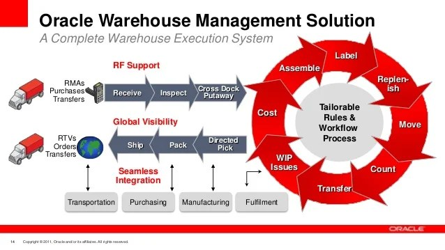 Wms overview rh slideshare net basic warehouse flow chart management process also diagram data wiring diagrams