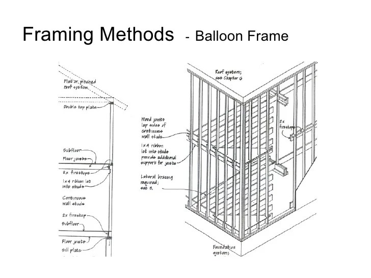 What Is Balloon Framing Construction   Allframes5.org