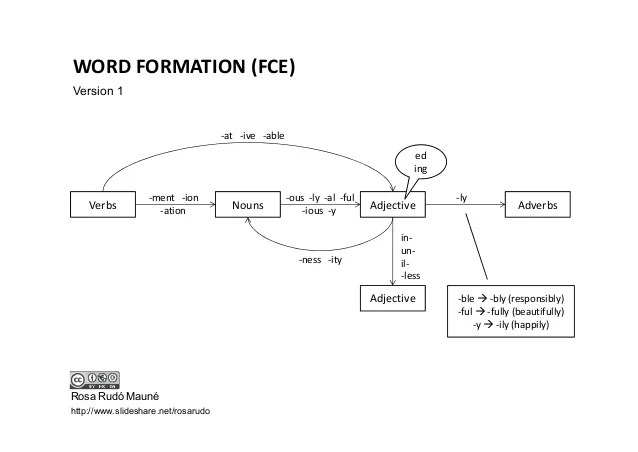 also diagrams for word formation in fce and cae rh slideshare