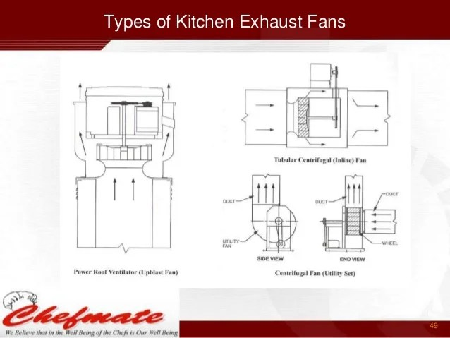 types of kitchen exhaust fans american standard country sink india 49