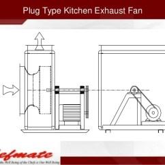 Types Of Kitchen Exhaust Fans Retro Sinks India Plug Type Fan 50