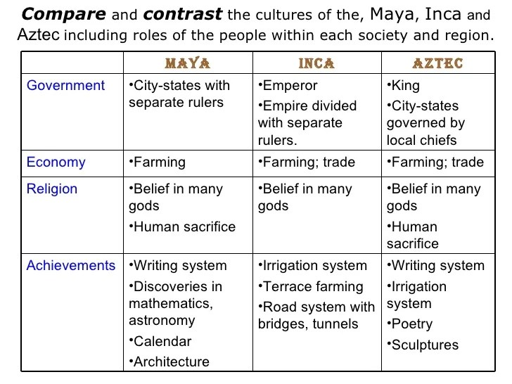 Maya Inca Aztec Religion Differences