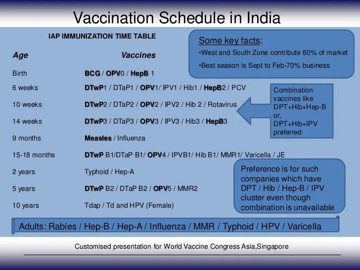 Vaccination schedule in india also indian vaccine scenario by   dash rh slideshare