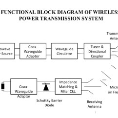 Block Diagram Of Wireless Power Transmission 3 Gang Light Switch Wiring Australia Transfer By Microwave Functional