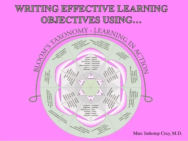 Writing Effective Learning Objectives Using Blooms