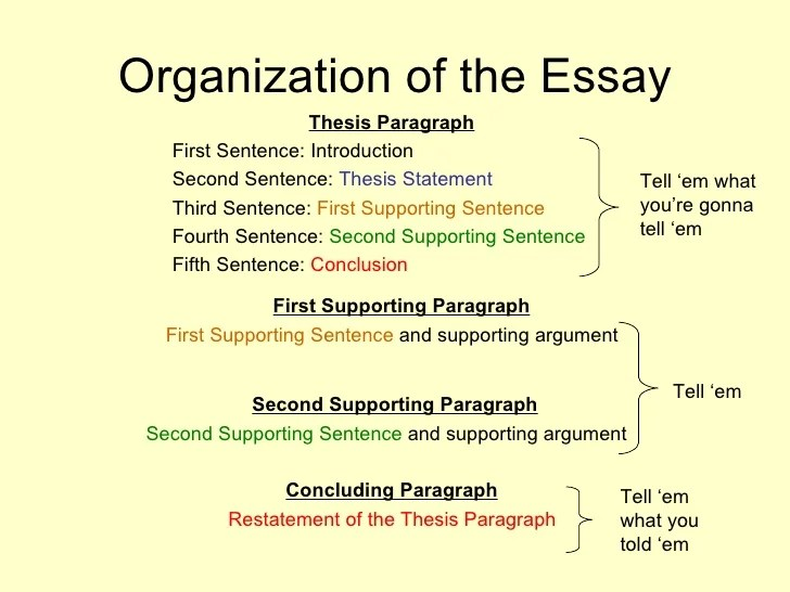 Online dating essay conclusion paragraph