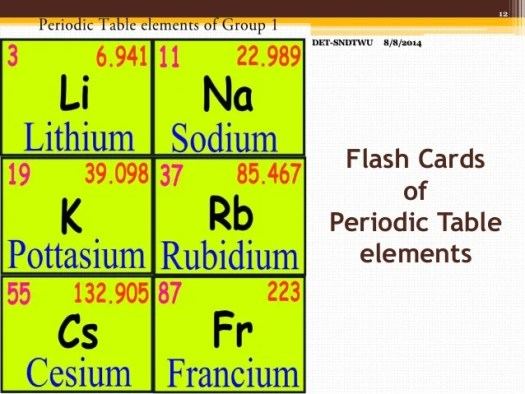 Online periodic table flash cards periodic diagrams science making flashcards using inkscape software urtaz Image collections