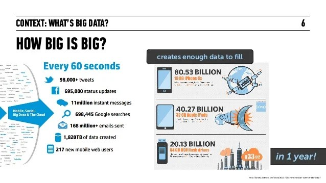 Context What's Big Data? How