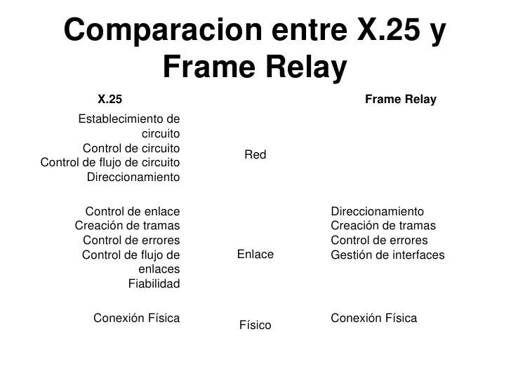 X 25 Frame Relay | Framess.co