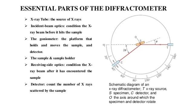 X-ray Diffraction Technique (xrd
