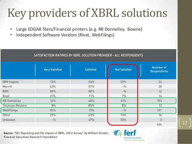 Overview of XBRL by FinDynamicscom