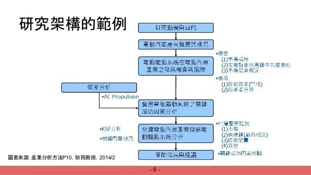 產業分析研究方法