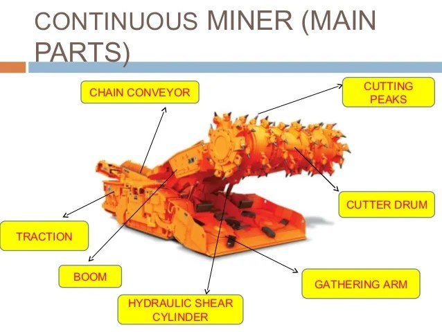 Continuous Miners