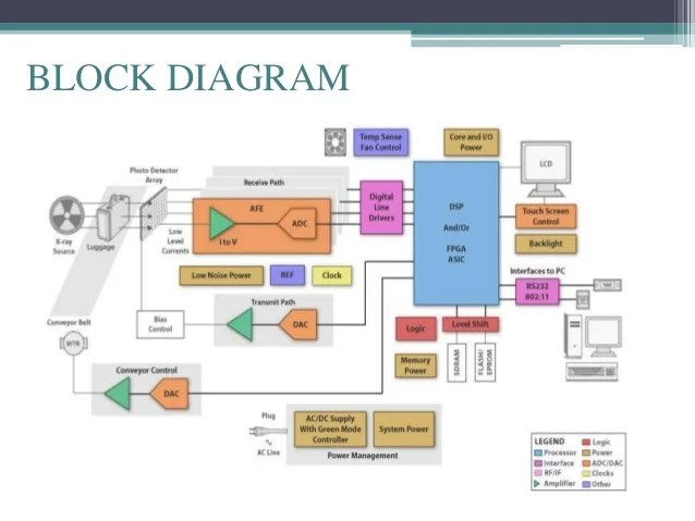 x ray generator block diagram