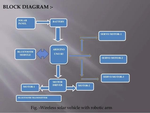 Diagram 7 Diagram 8 Diagram 9 Diagram 7 Alba Cb
