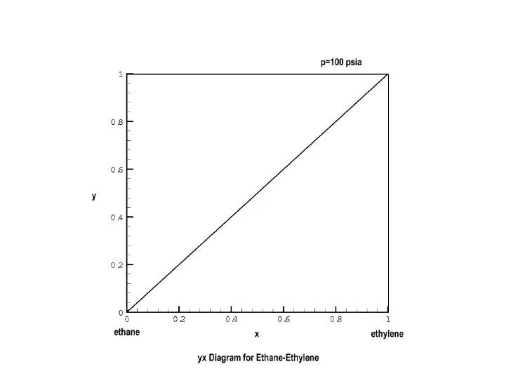 yx Diagram for EthaneEthylene