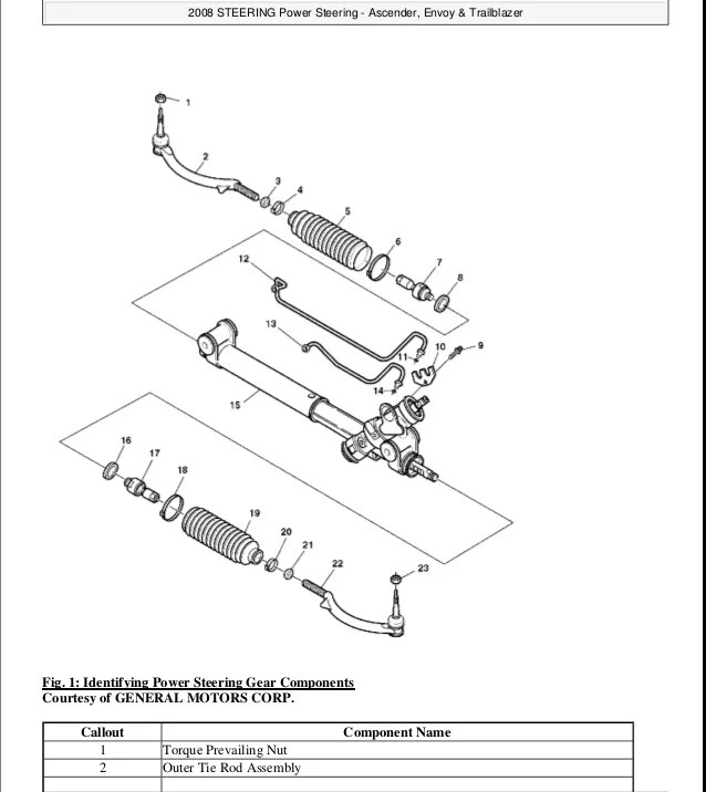 2002 Chevrolet Trailblazer Rack and Pinion Gear Assembly