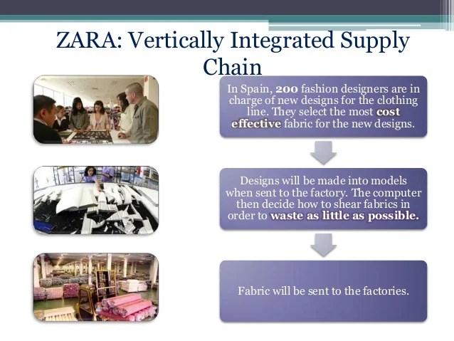 Zara vertically integrated supply chain also management of rh slideshare