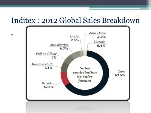 Inditex global sales breakdown  statistics on zara  supply chain also management of rh slideshare