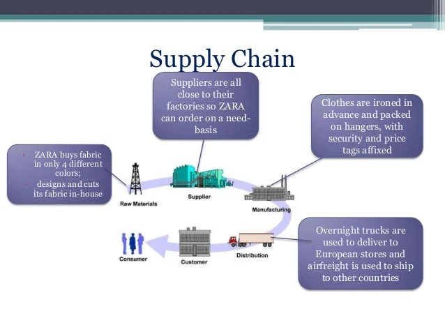 Supply chain also management of zara rh slideshare
