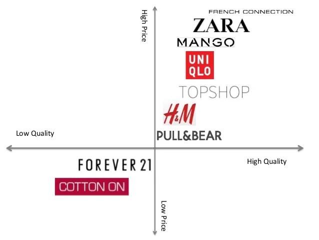 cotton on marketing strategy