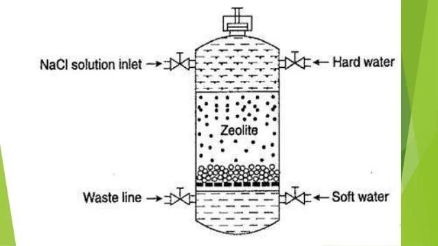 Zeolite Process