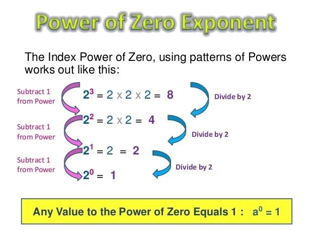 zero and negative exponents worksheet