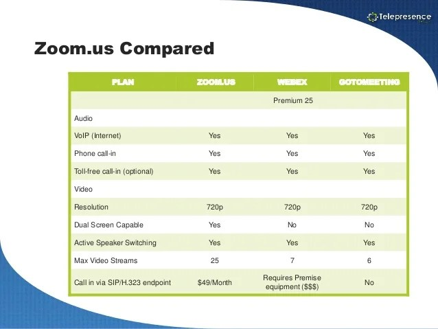Telepresence webex zoom compared also vs gotomeeting rh slideshare