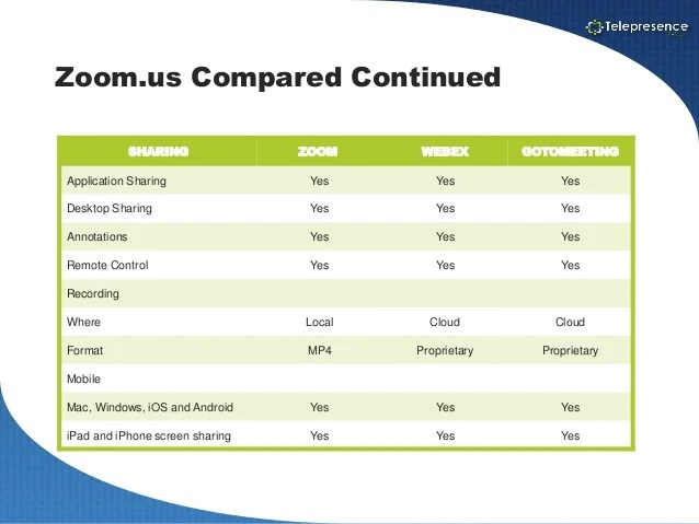 zoom compared continued sharing webex gotomeeting also vs rh slideshare