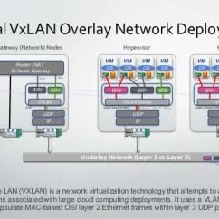 Diagram Of Hypervisor Brain For Kids Deploying Efficient Openstack Clouds, Yaron Haviv