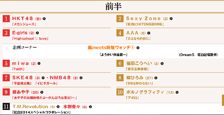 【紅白】曲順発表♪TOP・HKT48&出場歌手・曲順一覧   ショコラの日記帳 - 楽天ブログ