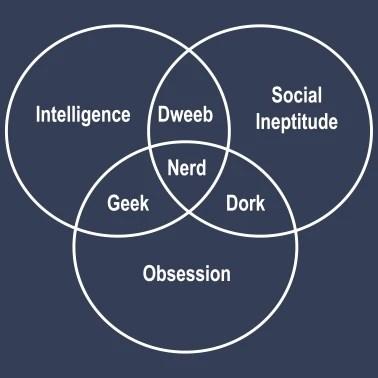 diagram of a nerd electric car geek dork dweeb venn men s premium t shirt spreadshirt